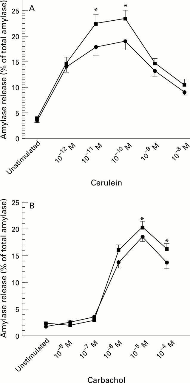 Elevated Calcium And Activation Of Trypsinogen In Rat Pancreatic