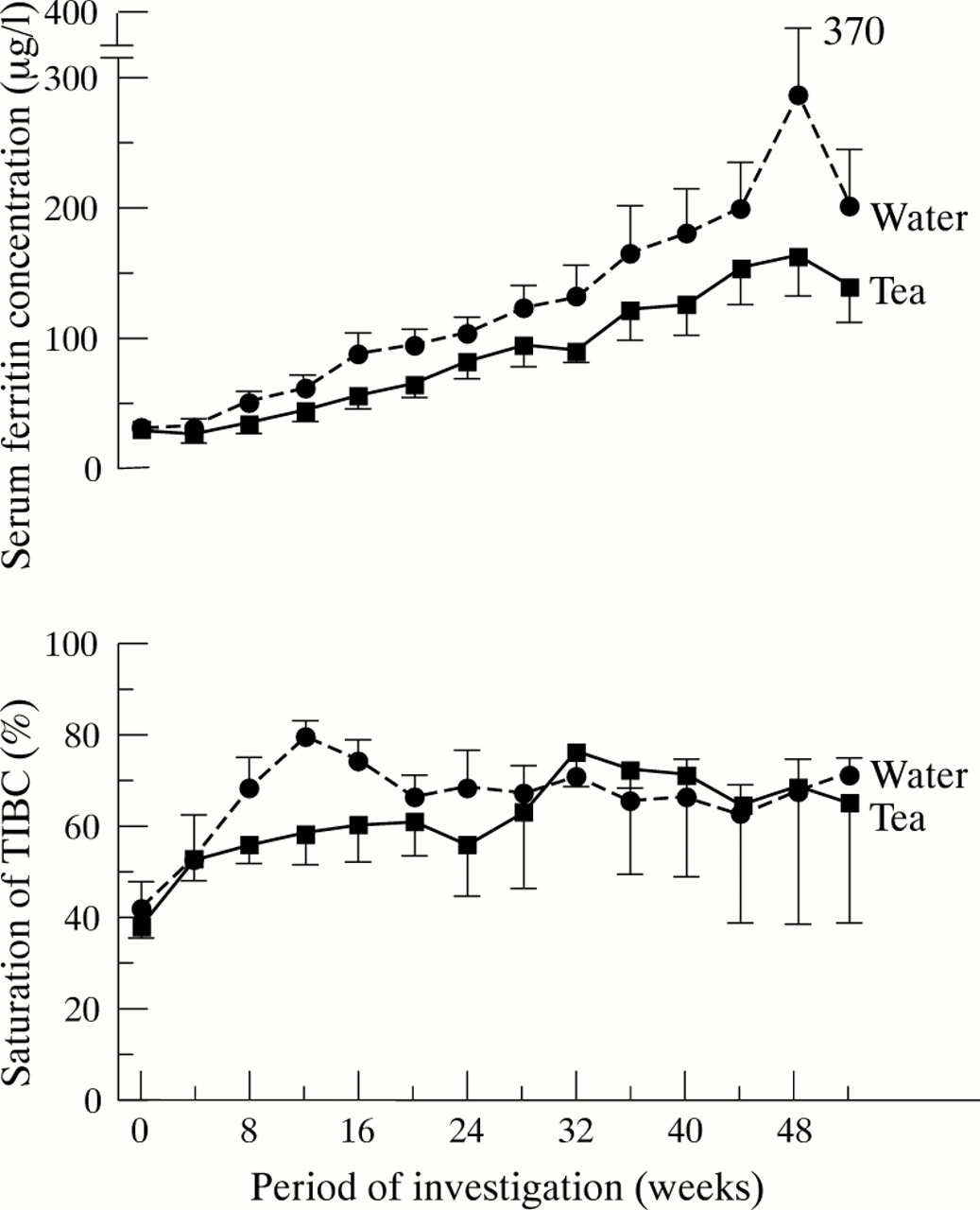 Clinical Trial On The Effect Of Regular Tea Drinking On