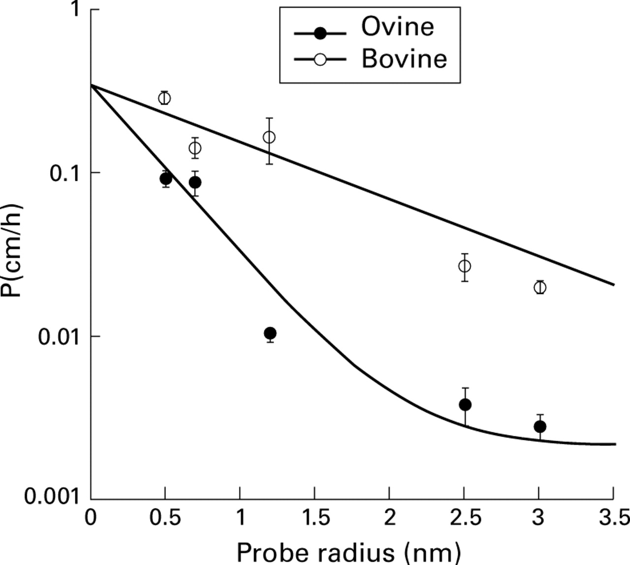 Comparison of cattle and sheep colonic permeabilities to