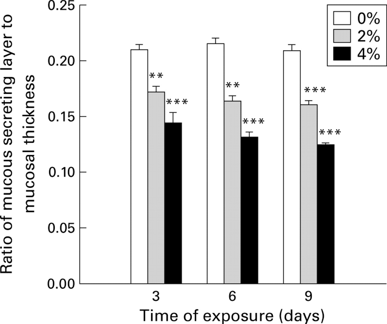The role of polyamines in gastric mucus synthesis inhibited by