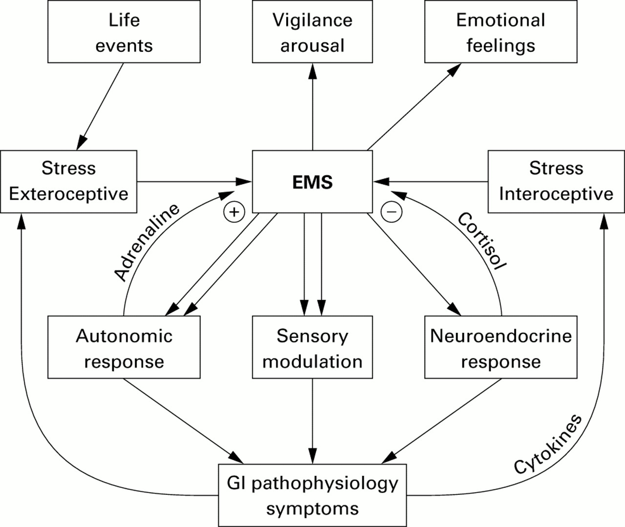 The Neurobiology Of Stress And Gastrointestinal Disease Gut Parallel Circuit Definition For Kids Series Circuits Download Figure