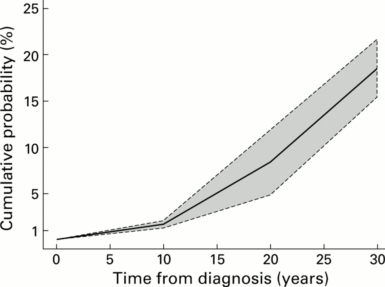 The Risk Of Colorectal Cancer In Ulcerative Colitis A Meta Analysis Gut