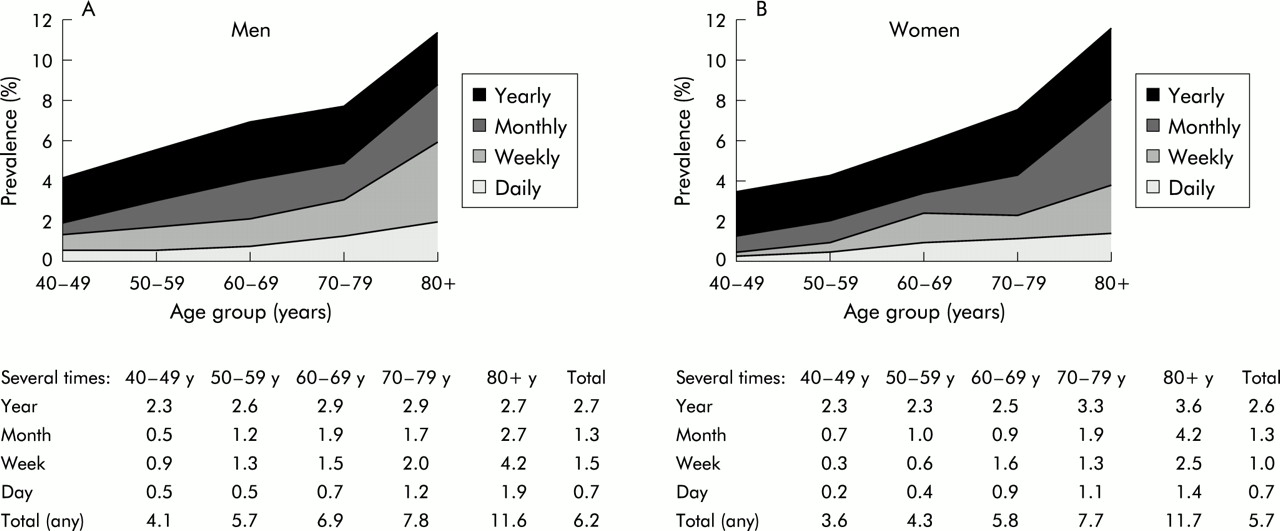 Prevalence of faecal incontinence in adults aged 40 years or