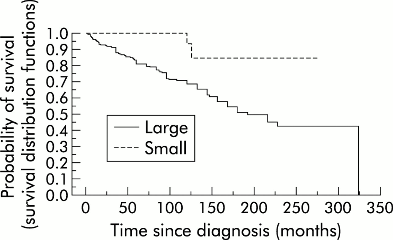 Patients with small duct primary sclerosing cholangitis have