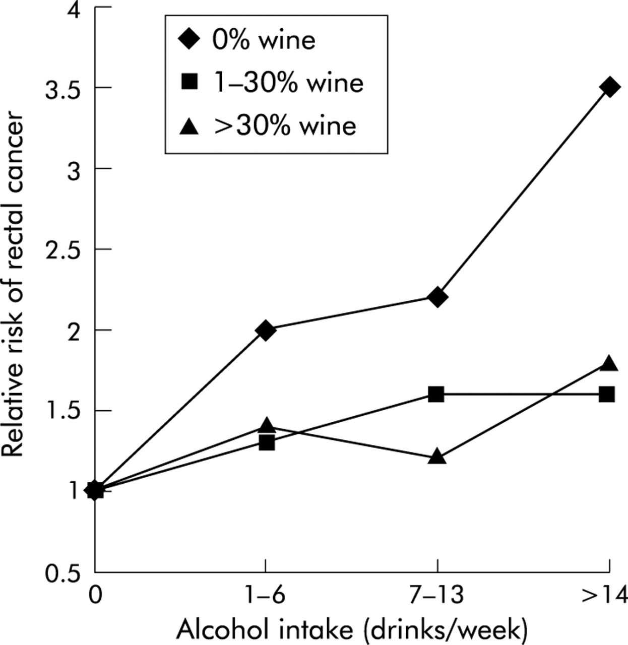 Relations Between Amount And Type Of Alcohol And Colon And Rectal Cancer In A Danish Population Based Cohort Study Gut