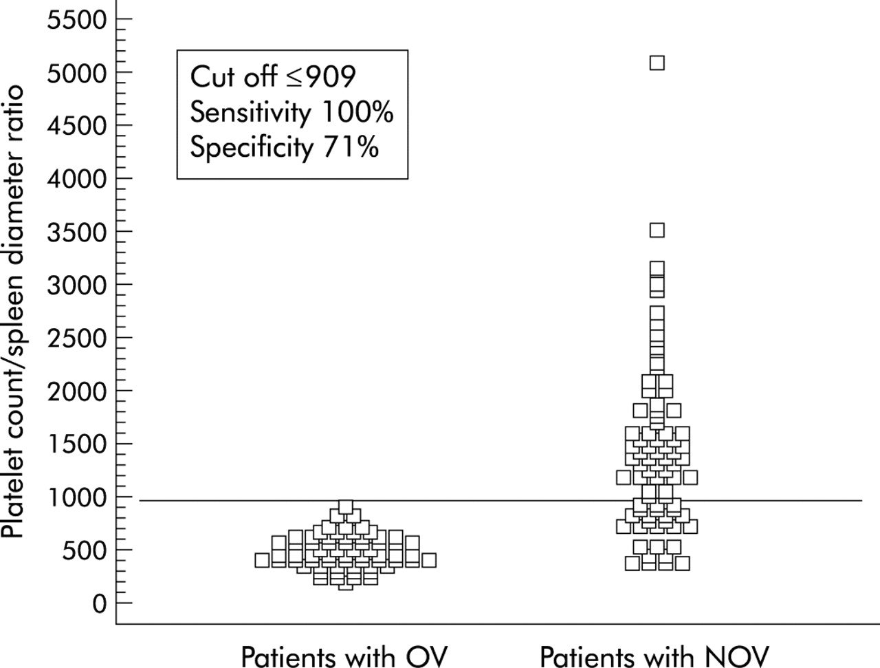 Platelet Countspleen Diameter Ratio Proposal And Validation Of A