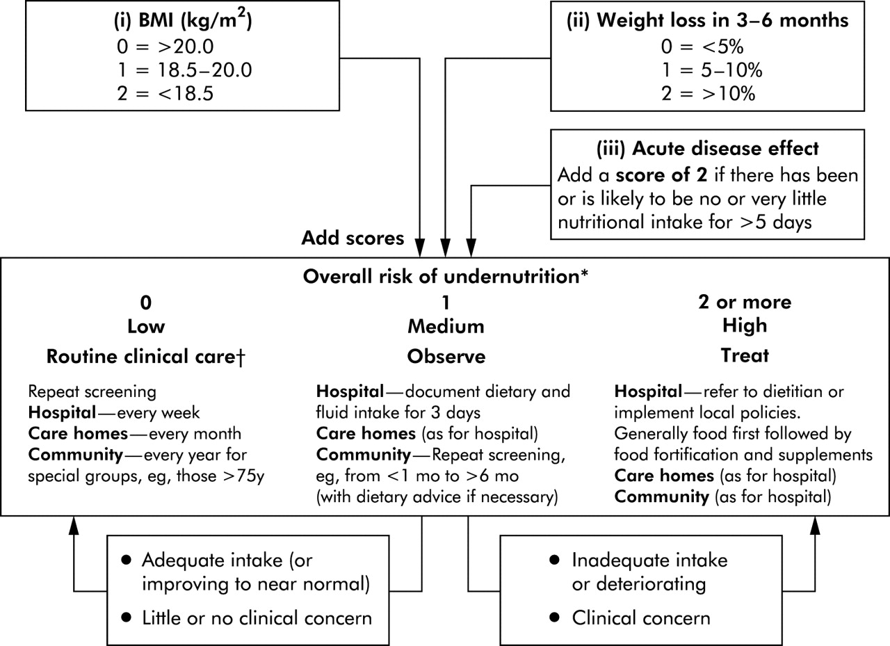 Guidelines For Enteral Feeding In Adult Hospital Patients -4417