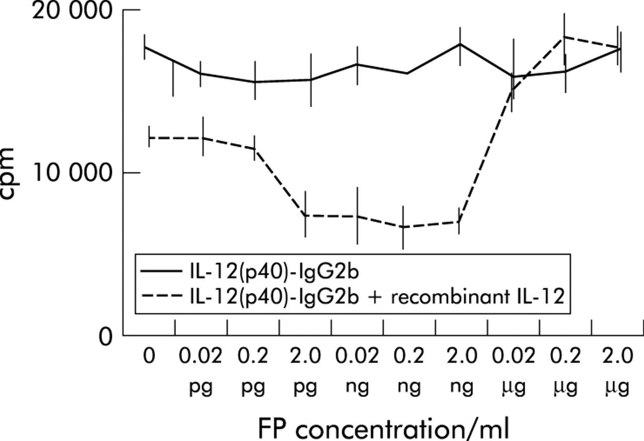An interleukin 12 p40-IgG2b fusion protein abrogates T cell