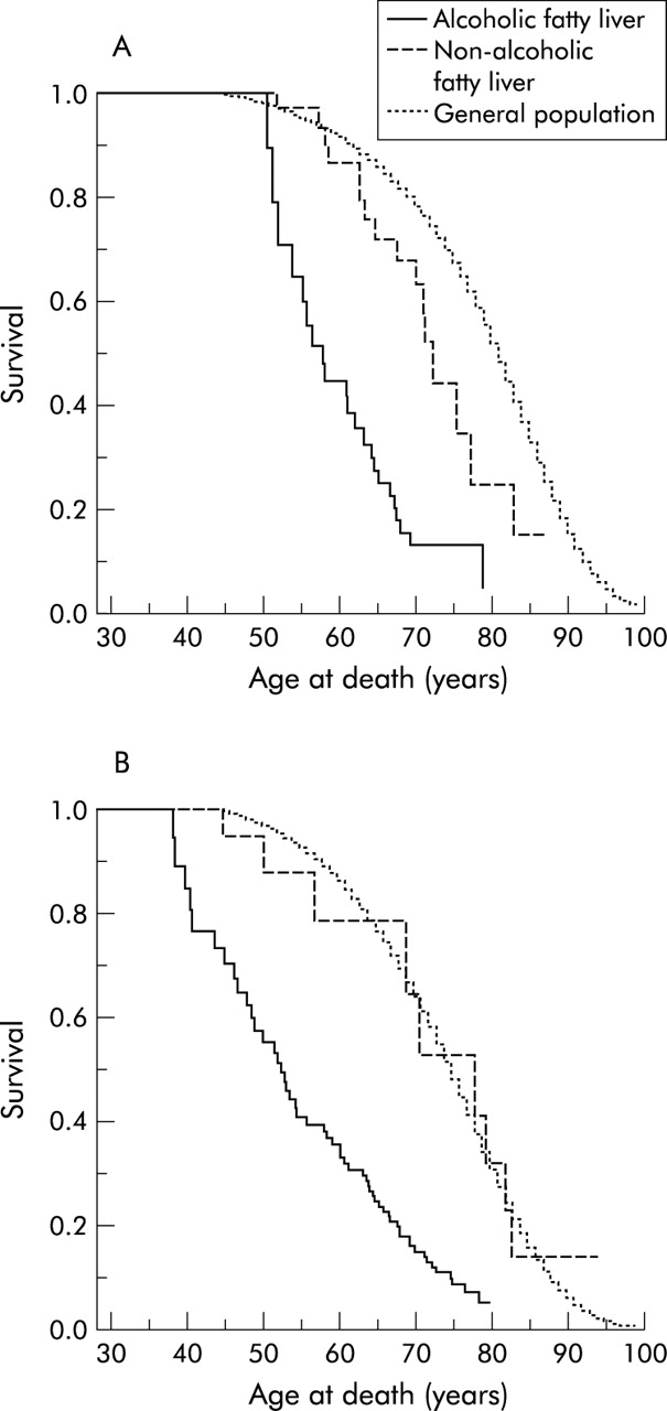 Long Term Prognosis Of Fatty Liver Risk Of Chronic Liver Disease
