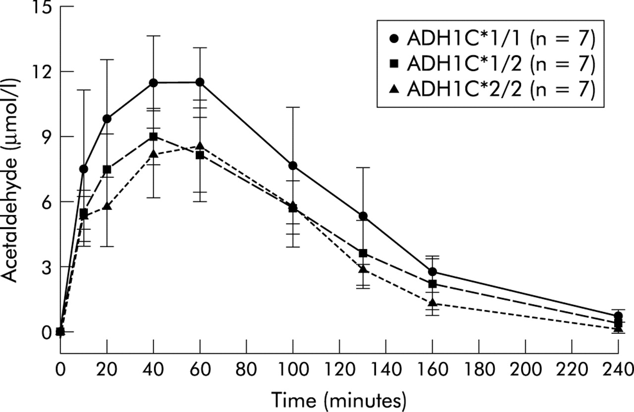 increased cancer risk in heavy drinkers with the alcohol dehydrogenase 1c 1 allele  possibly due