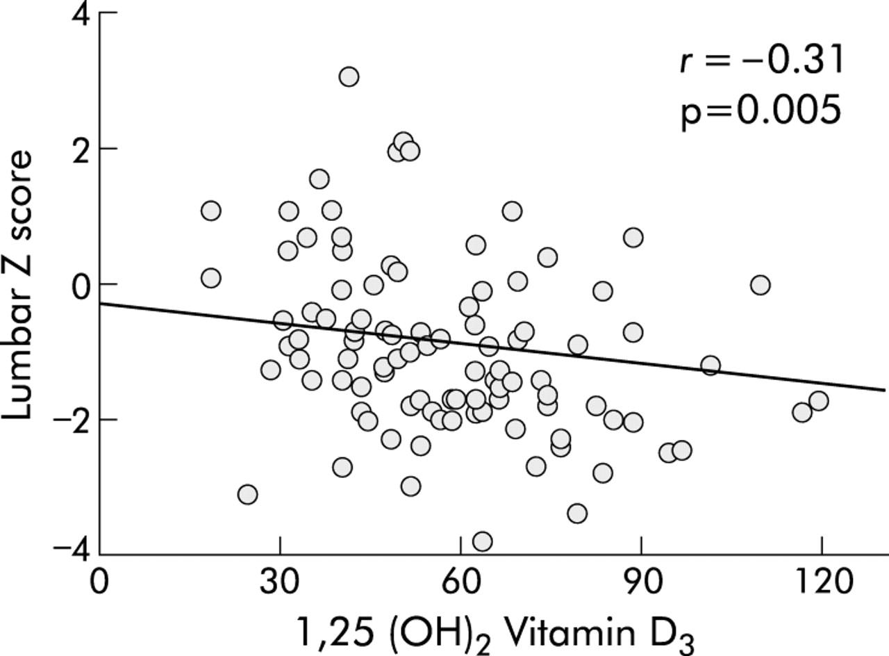 New Vitamin D Properties Revealed
