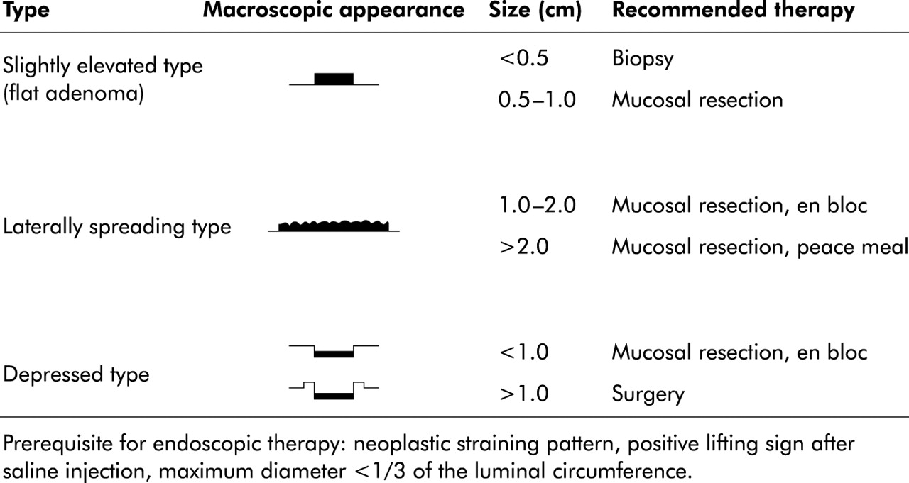 Endoscopic Mucosal Resection An Evolving Therapeutic Strategy For Non Polypoid Colorectal Neoplasia Gut