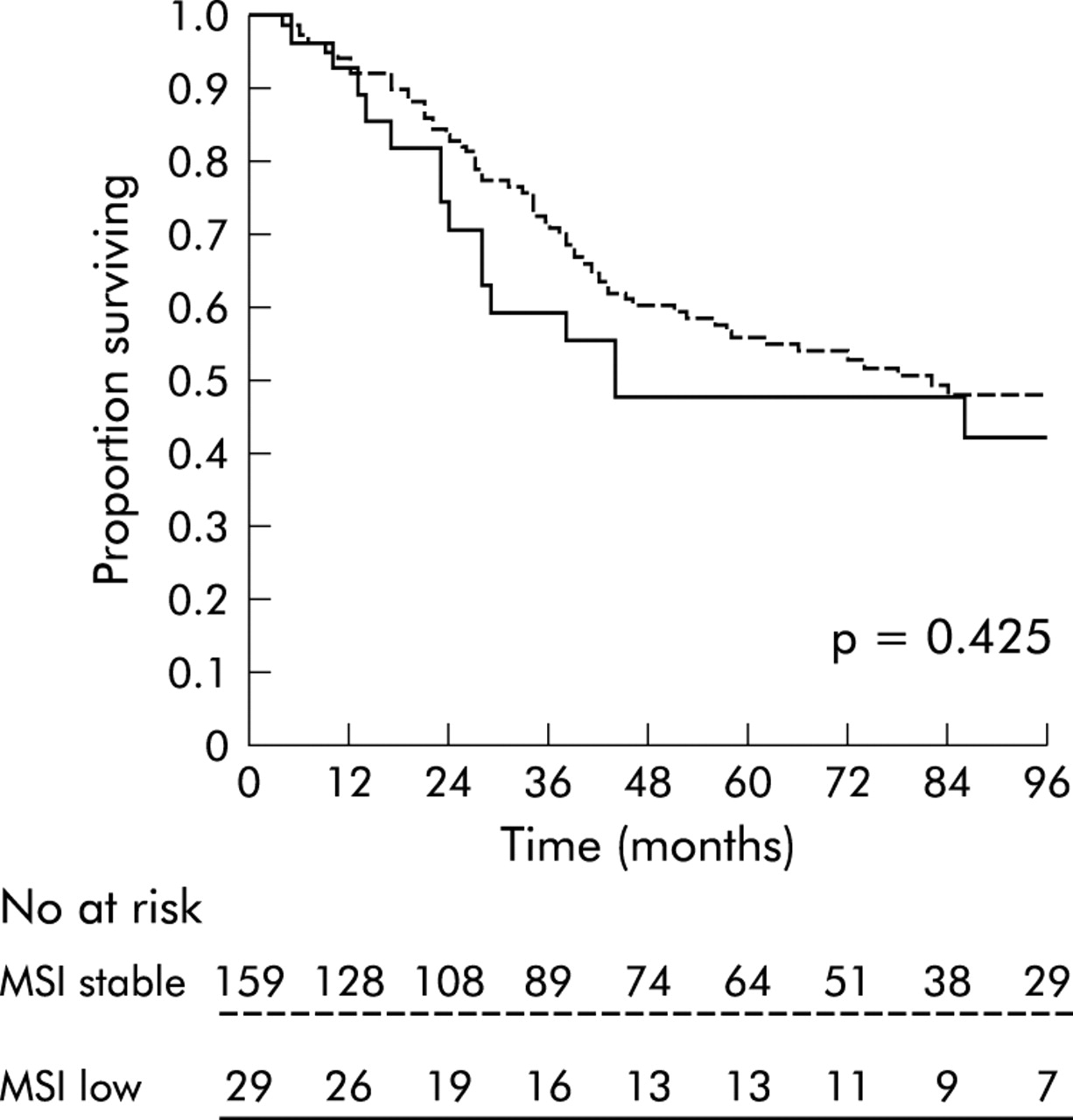 Low Level Microsatellite Instability May Be Associated With Reduced Cancer Specific Survival In Sporadic Stage C Colorectal Carcinoma Gut
