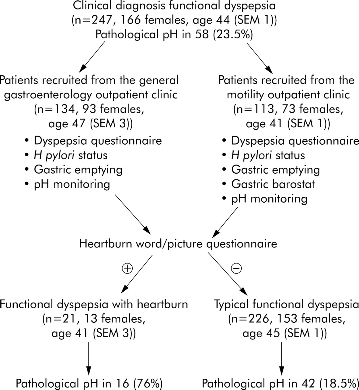 Prevalence of acid reflux in functional dyspepsia and its