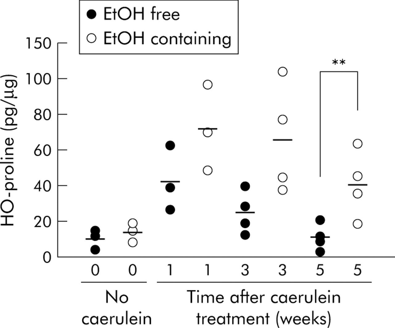 A mouse model of ethanol dependent pancreatic fibrosis gut download figure buycottarizona