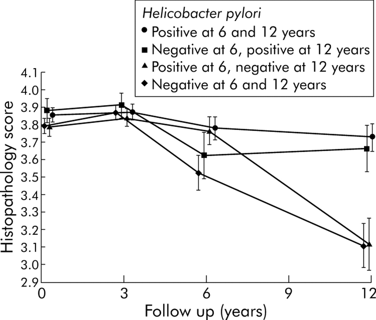 Long term follow up of patients treated for Helicobacter