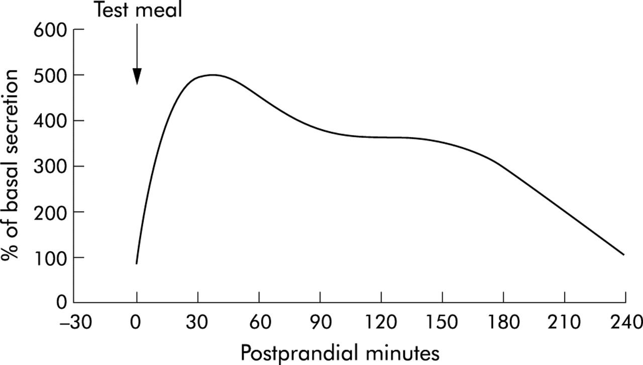 Human Pancreatic Exocrine Response To Nutrients In Health And
