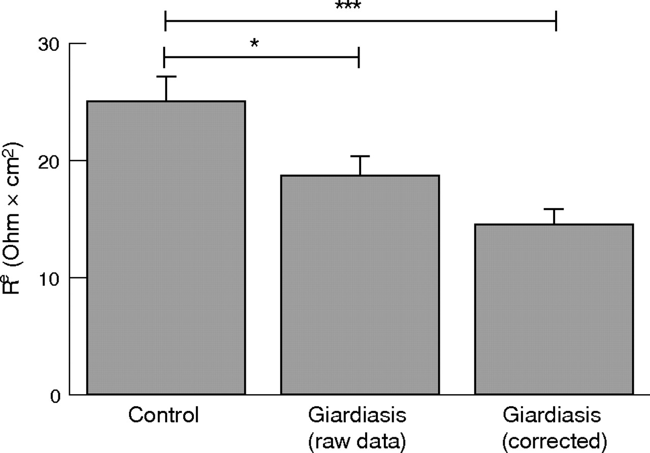 Effect Of Chronic Giardia Lamblia Infection On Epithelial Transport Wiring Diagram Further 1950 Packard As Well 1997 Download Figure