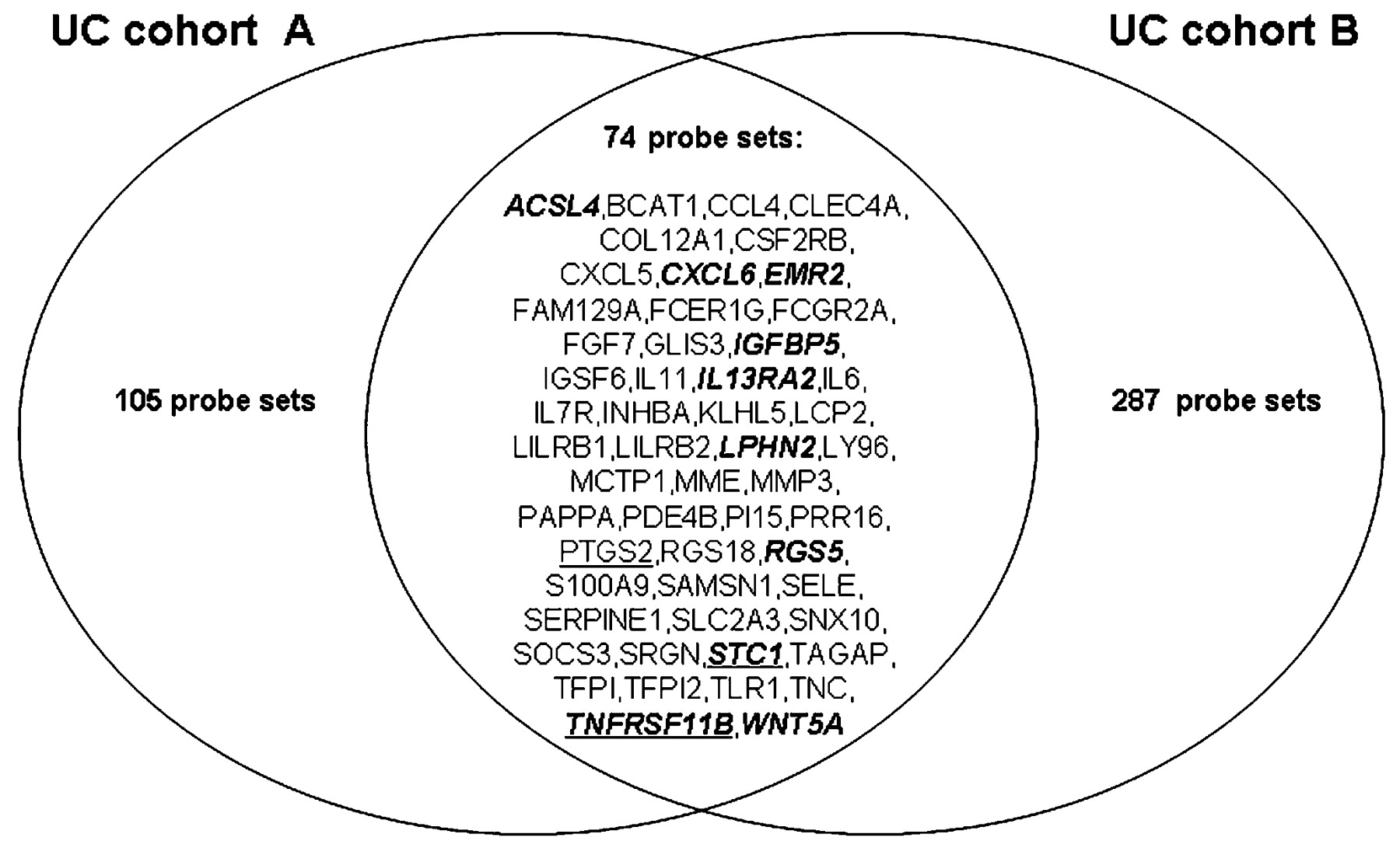 Mucosal gene signatures to predict response to infliximab in download figure ccuart Image collections