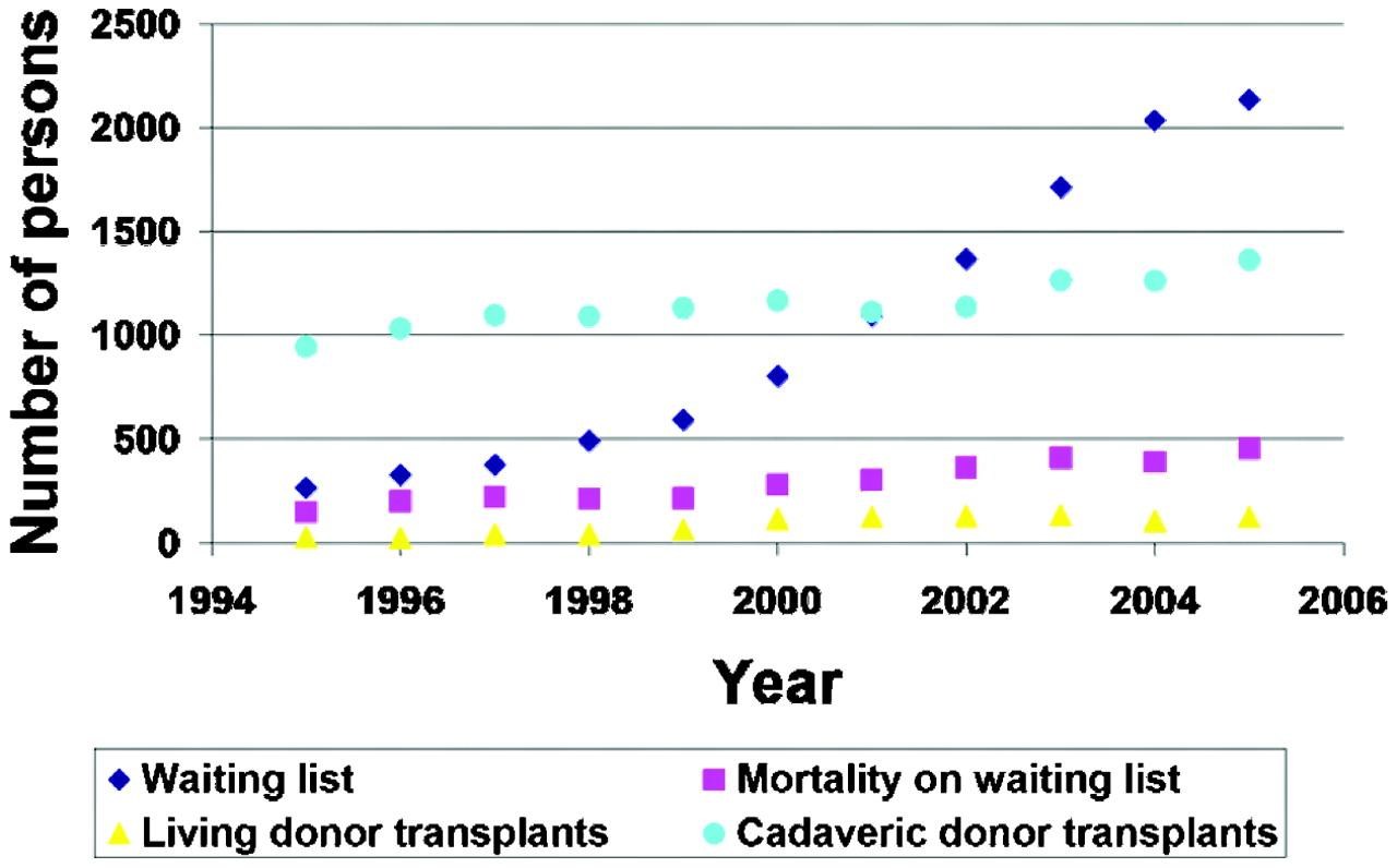 new blog 1: liver transplant list