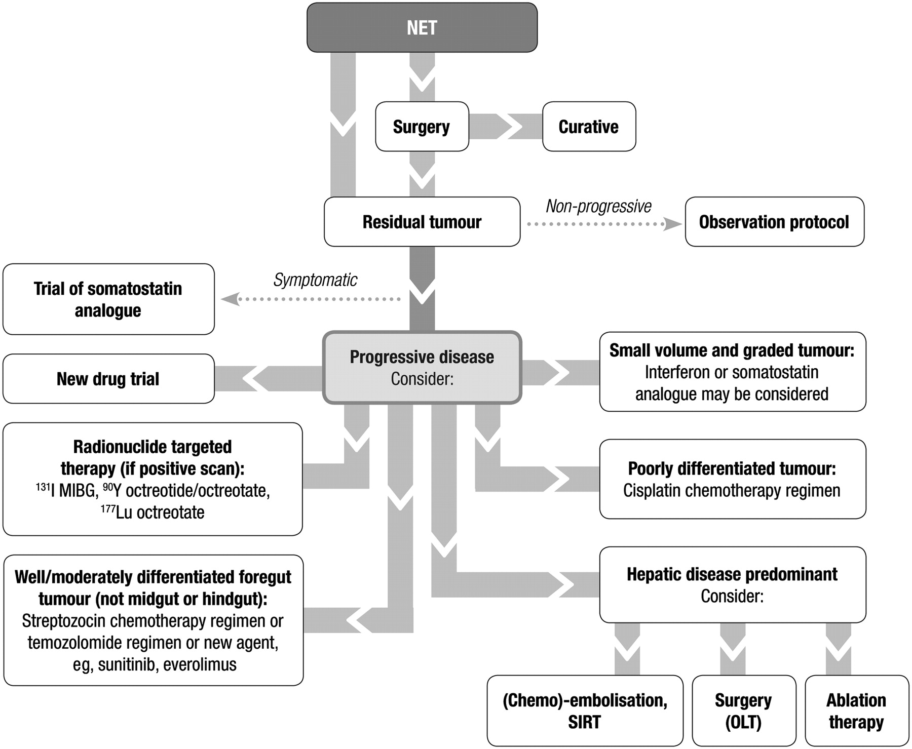 Guidelines for the management of gastroenteropancreatic ...