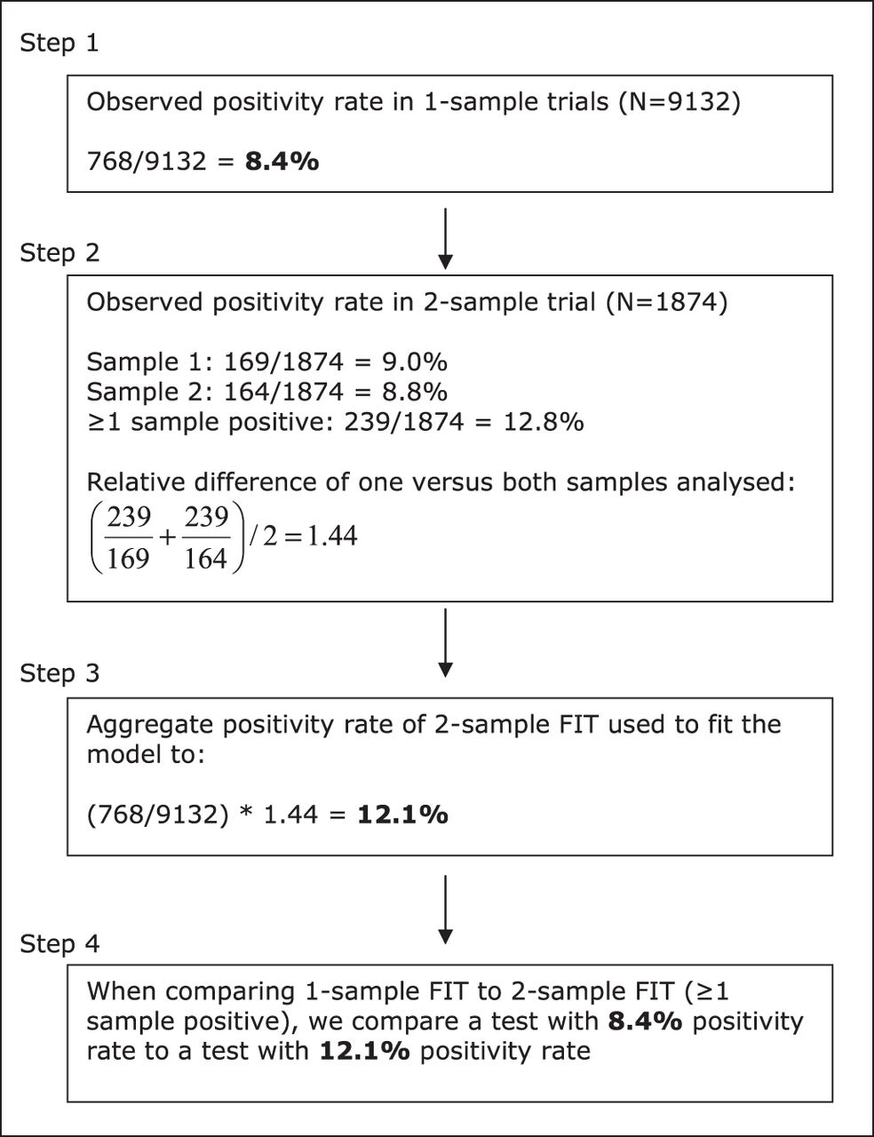 cost effectiveness of one versus two sample faecal immunochemical