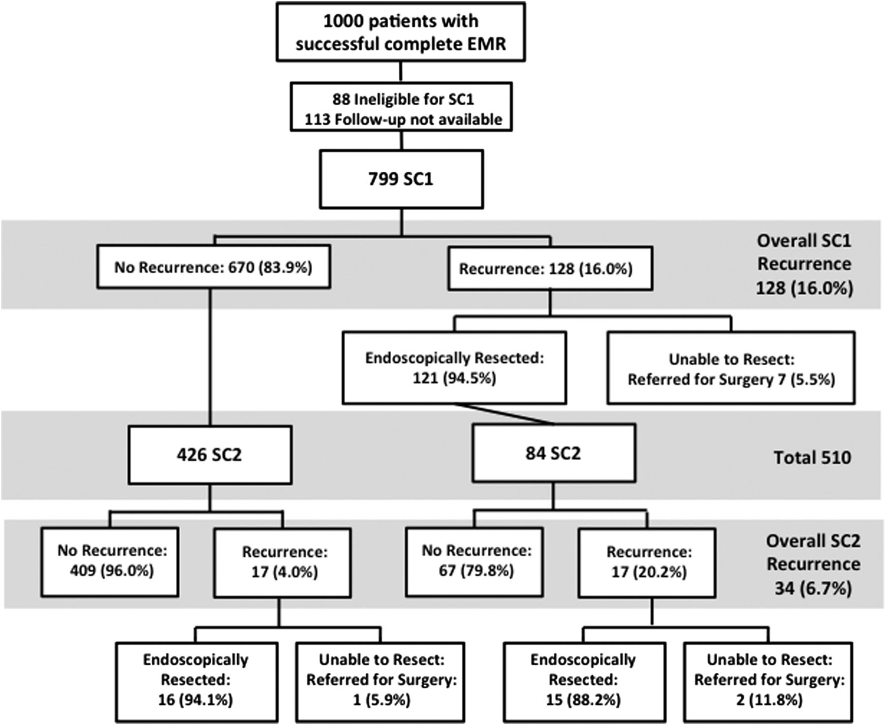 Long Term Adenoma Recurrence Following Wide Field Endoscopic Mucosal Non Maintained Emergency Lighting Wiring Diagram Download Figure