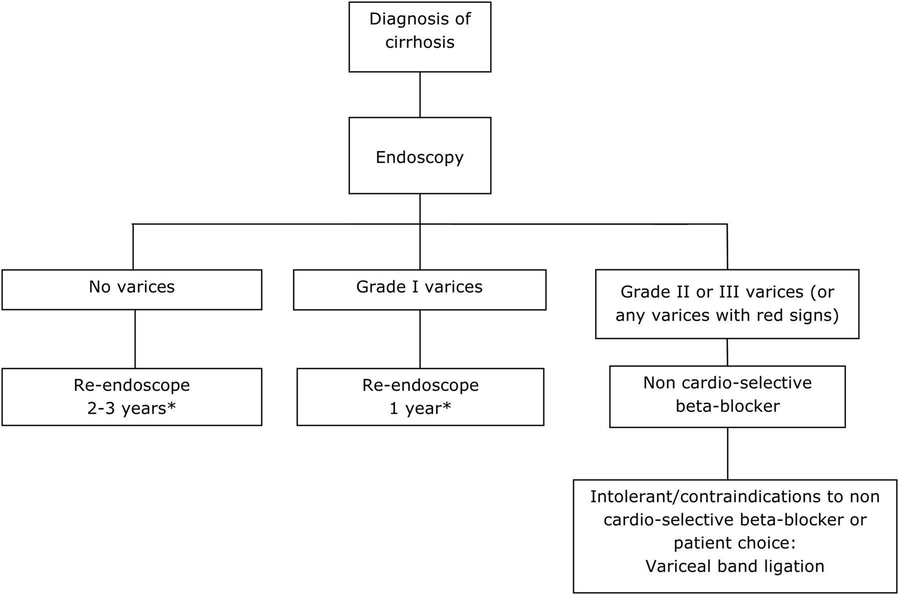 UK guidelines on the management of variceal haemorrhage in cirrhotic