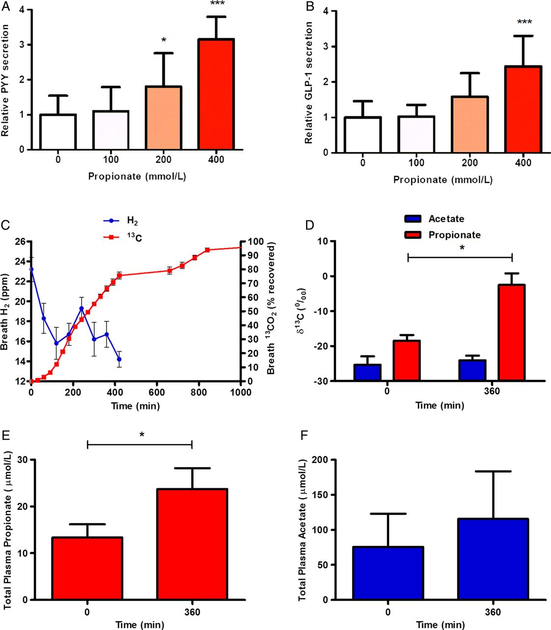 Effects of targeted delivery of propionate to the human colon on