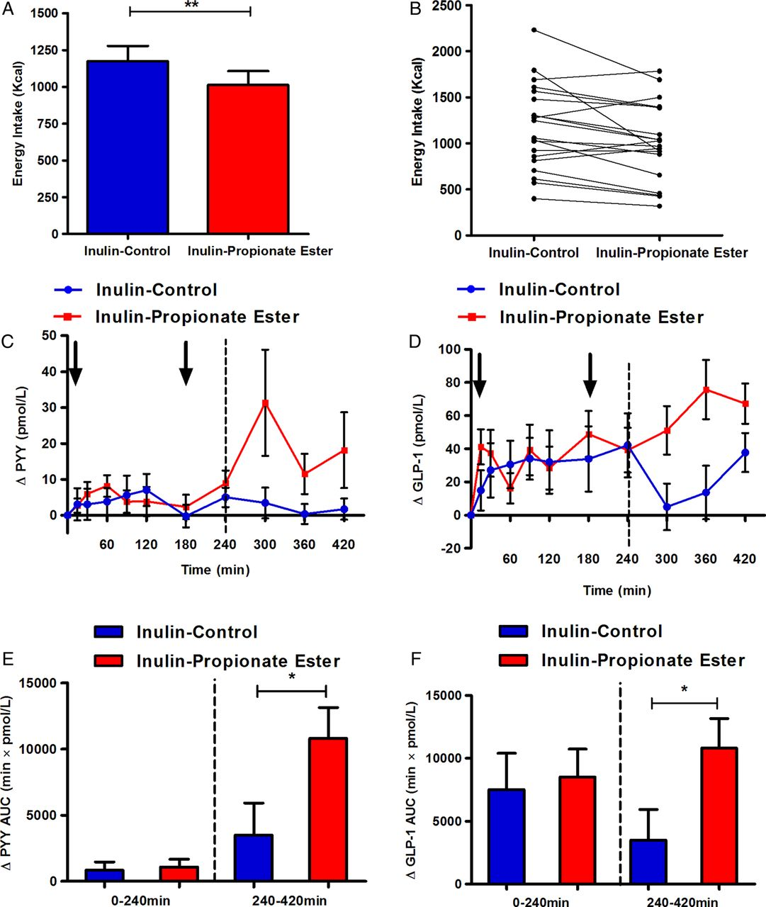 Effects of targeted delivery of propionate to the human