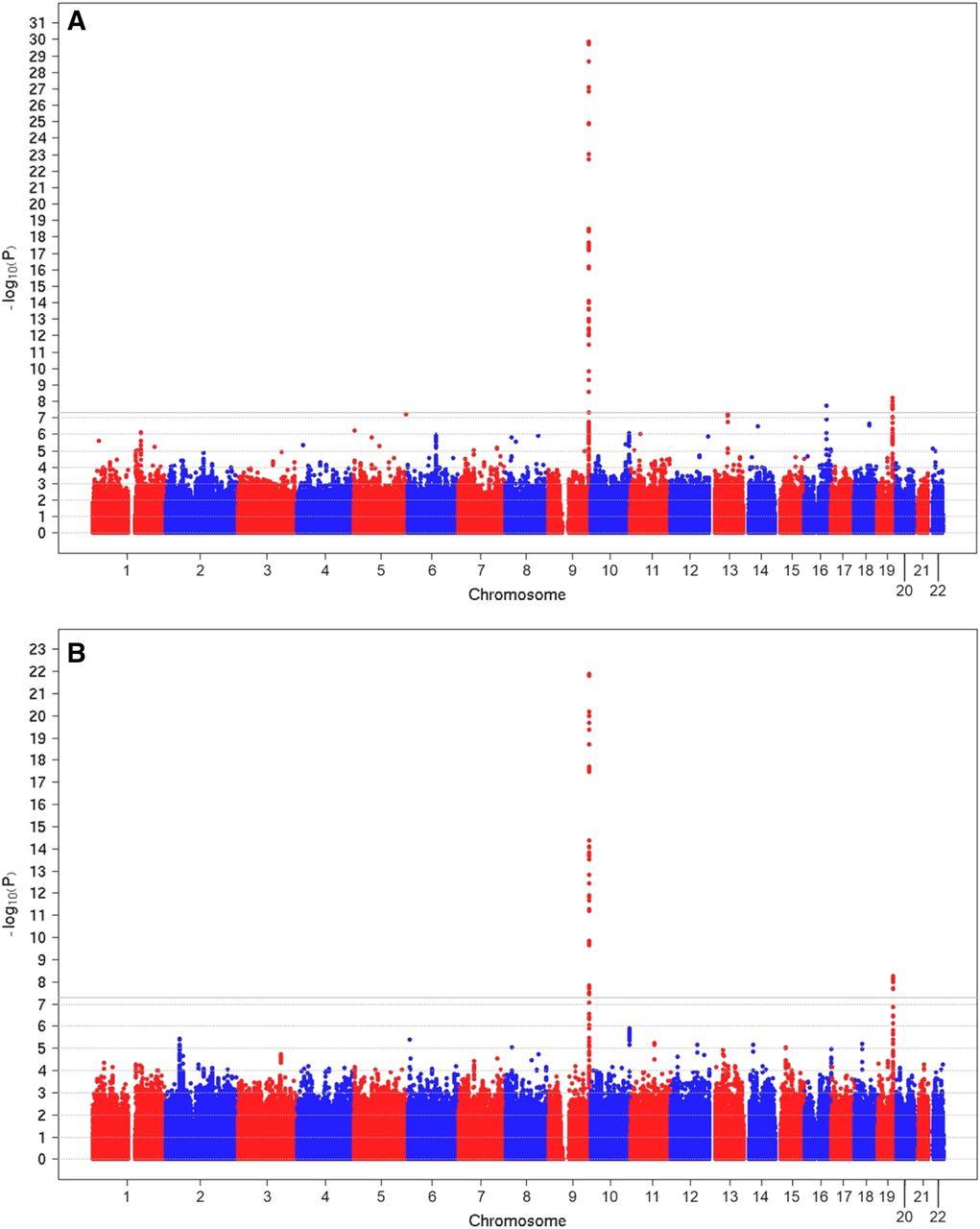 Fucosyltransferase 2 (FUT2) non-secretor status and blood group B