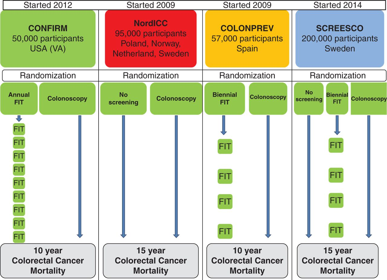 screening for colorectal carcinoma Please confirm that you would like to log out of medscape  ibd, as well as having no family history of colorectal carcinoma [18] screening examinations in this.