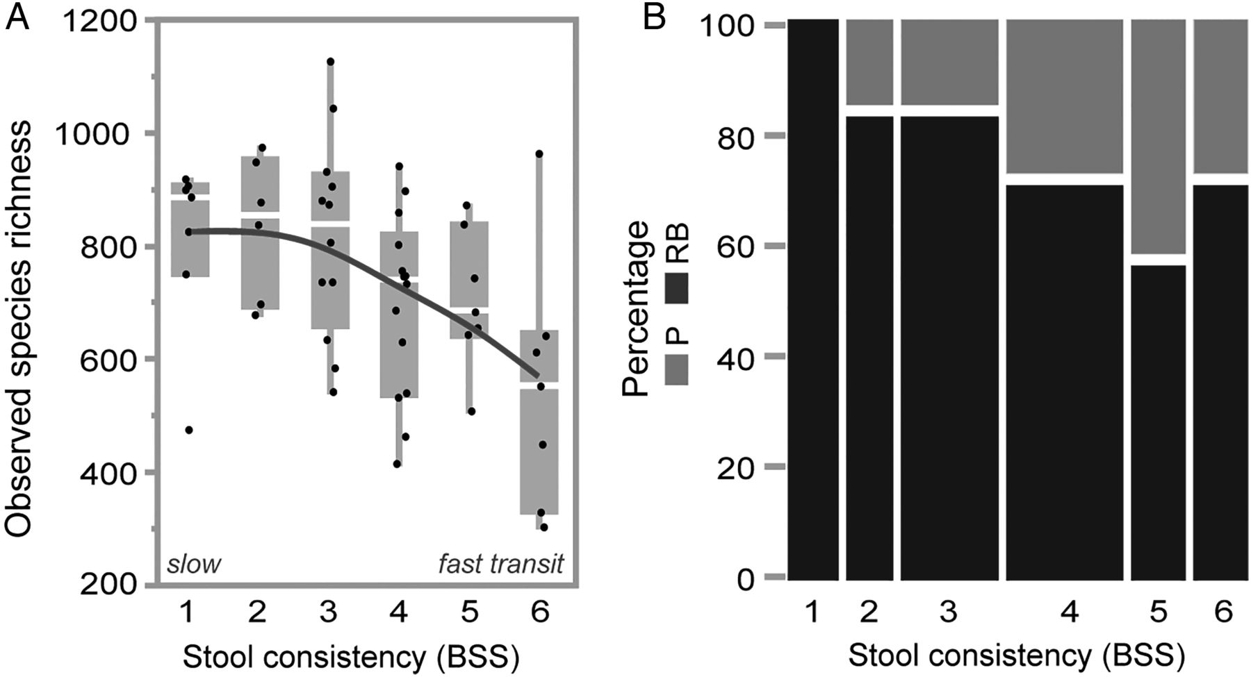 Fantastic Stool Consistency Is Strongly Associated With Gut Microbiota Pabps2019 Chair Design Images Pabps2019Com