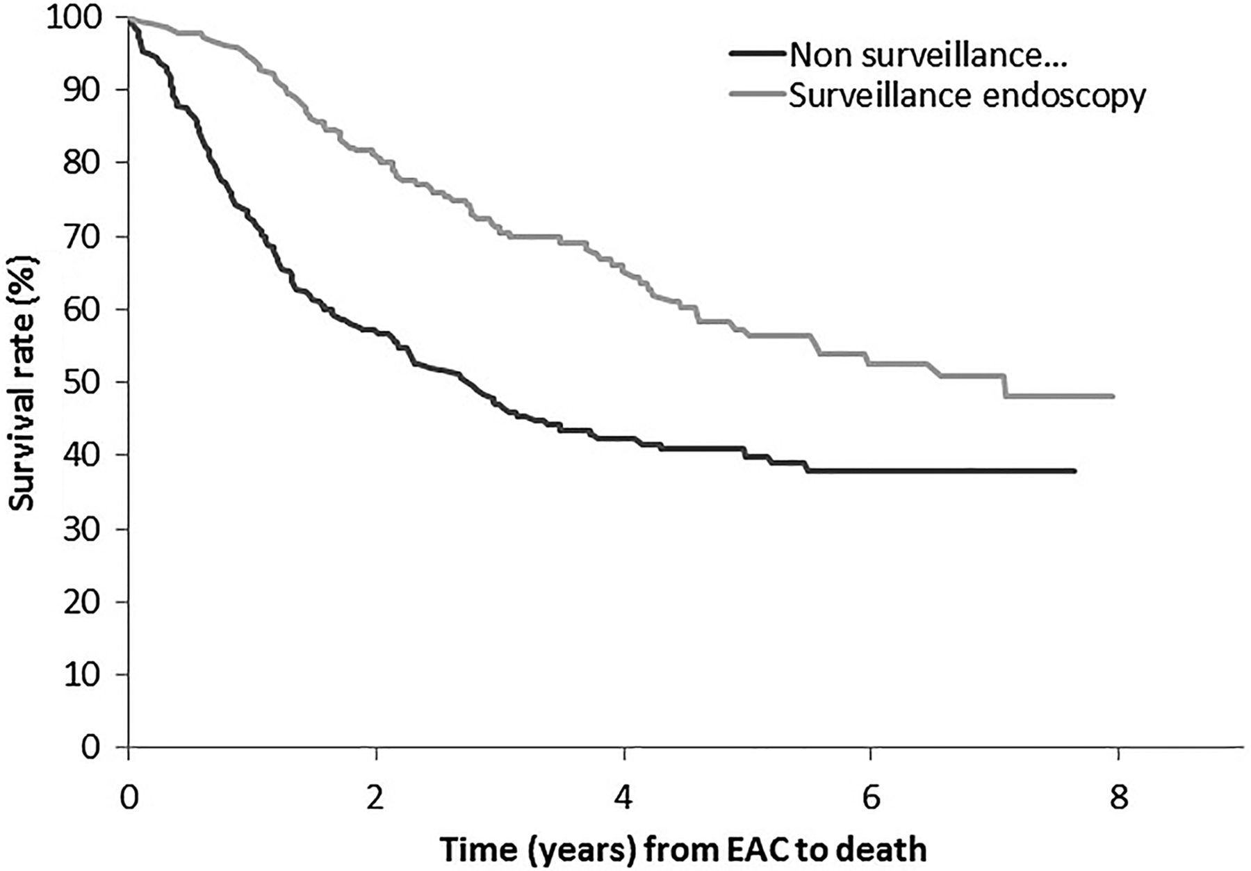 Surveillance endoscopy is associated with improved outcomes of download figure ccuart Choice Image