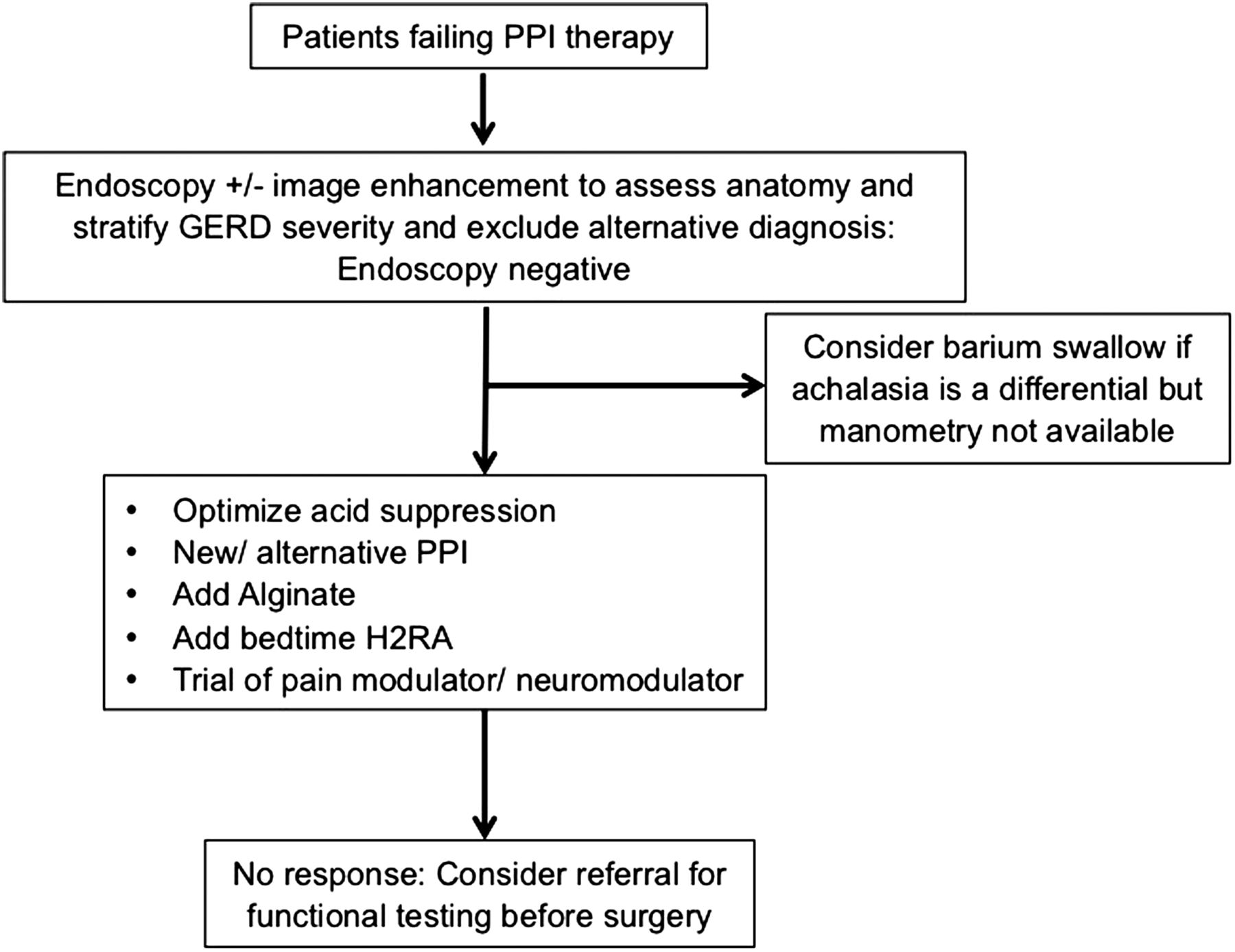 Asia-Pacific consensus on the management of gastro-oesophageal ...
