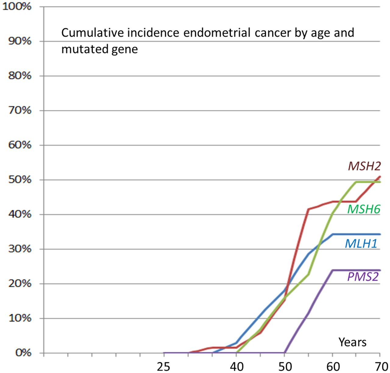 Cancer incidence and survival in Lynch syndrome patients