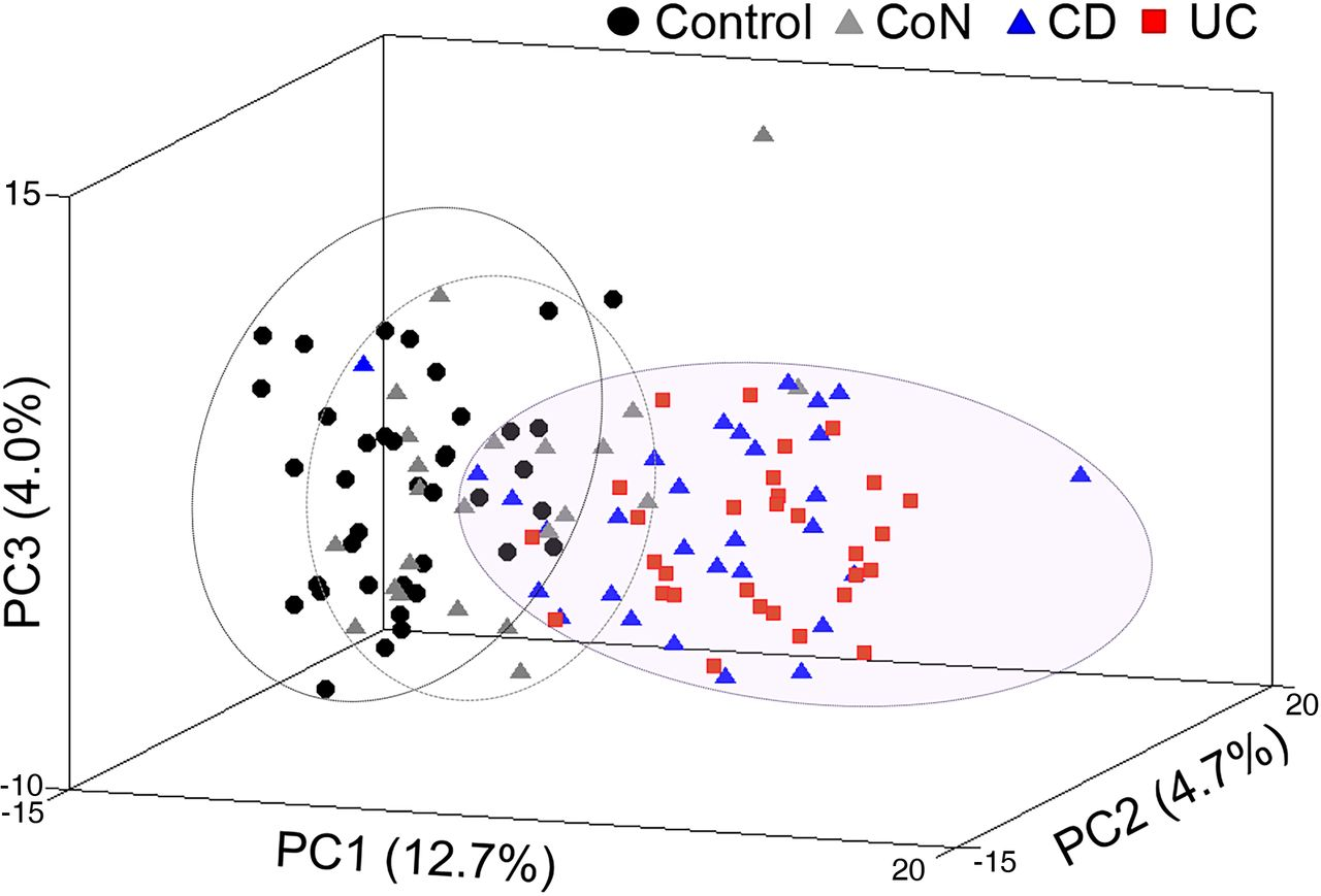 Proteomic Analysis Of Ascending Colon Biopsies From A Paediatric