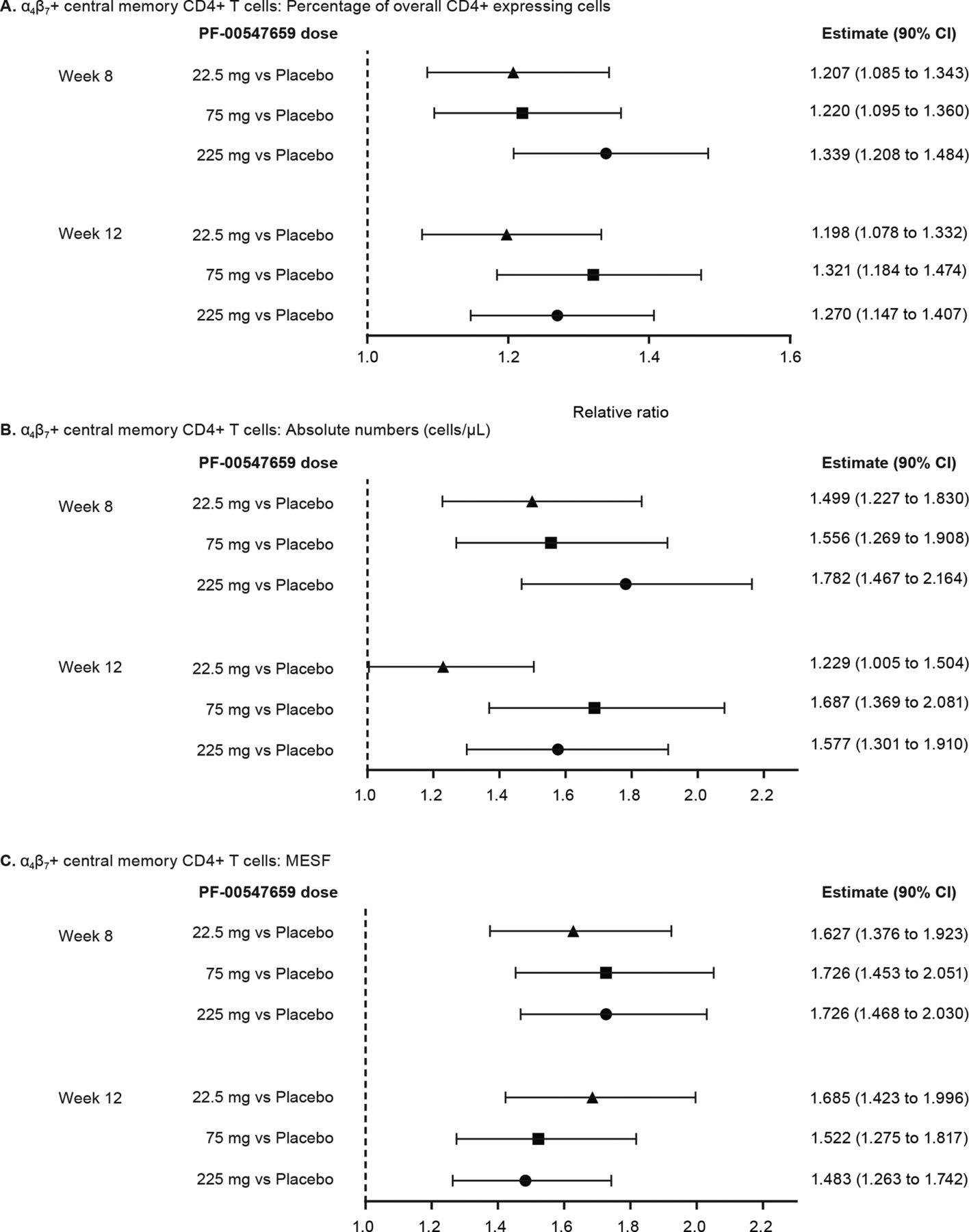 Phase II evaluation of anti-MAdCAM antibody PF-00547659 in