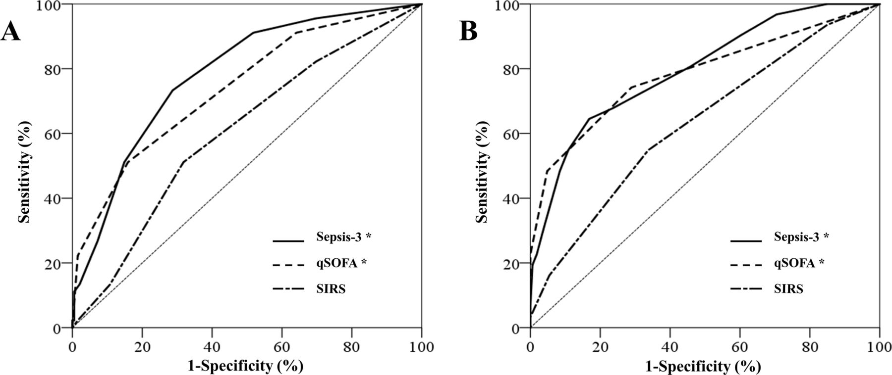 Assessment Of Sepsis 3 Criteria And Quick Sofa In Patients With