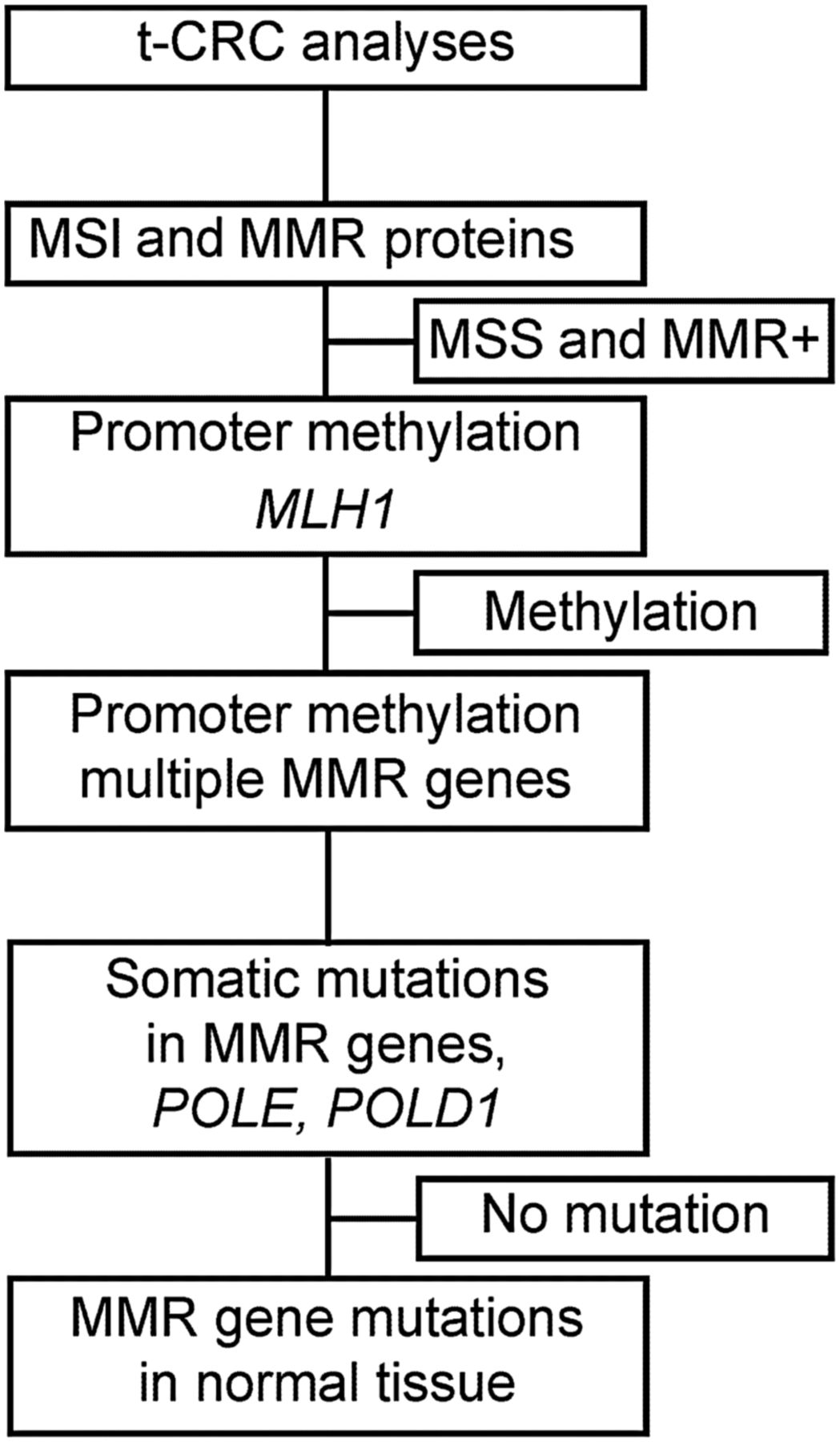 Double Somatic Mutations In Mismatch Repair Genes Are Frequent In Colorectal Cancer After Hodgkin S Lymphoma Treatment Gut