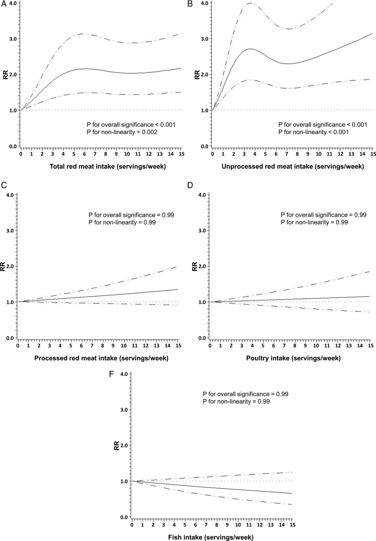 Meat intake and risk of diverticulitis among men | Gut