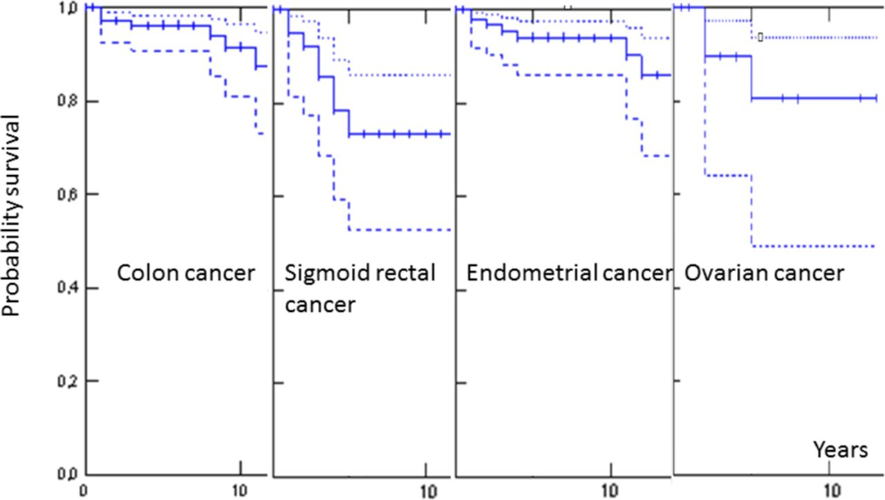 Cancer Risk And Survival In Path Mmr Carriers By Gene And Gender Up To 75 Years Of Age A Report From The Prospective Lynch Syndrome Database Gut