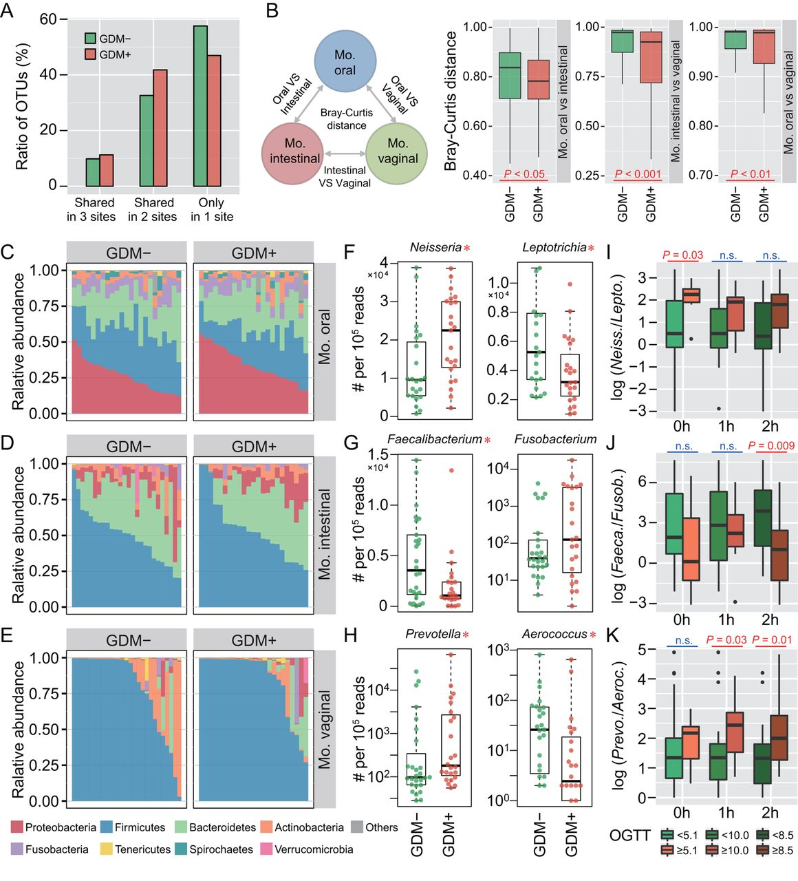 Dysbiosis of maternal and neonatal microbiota associated