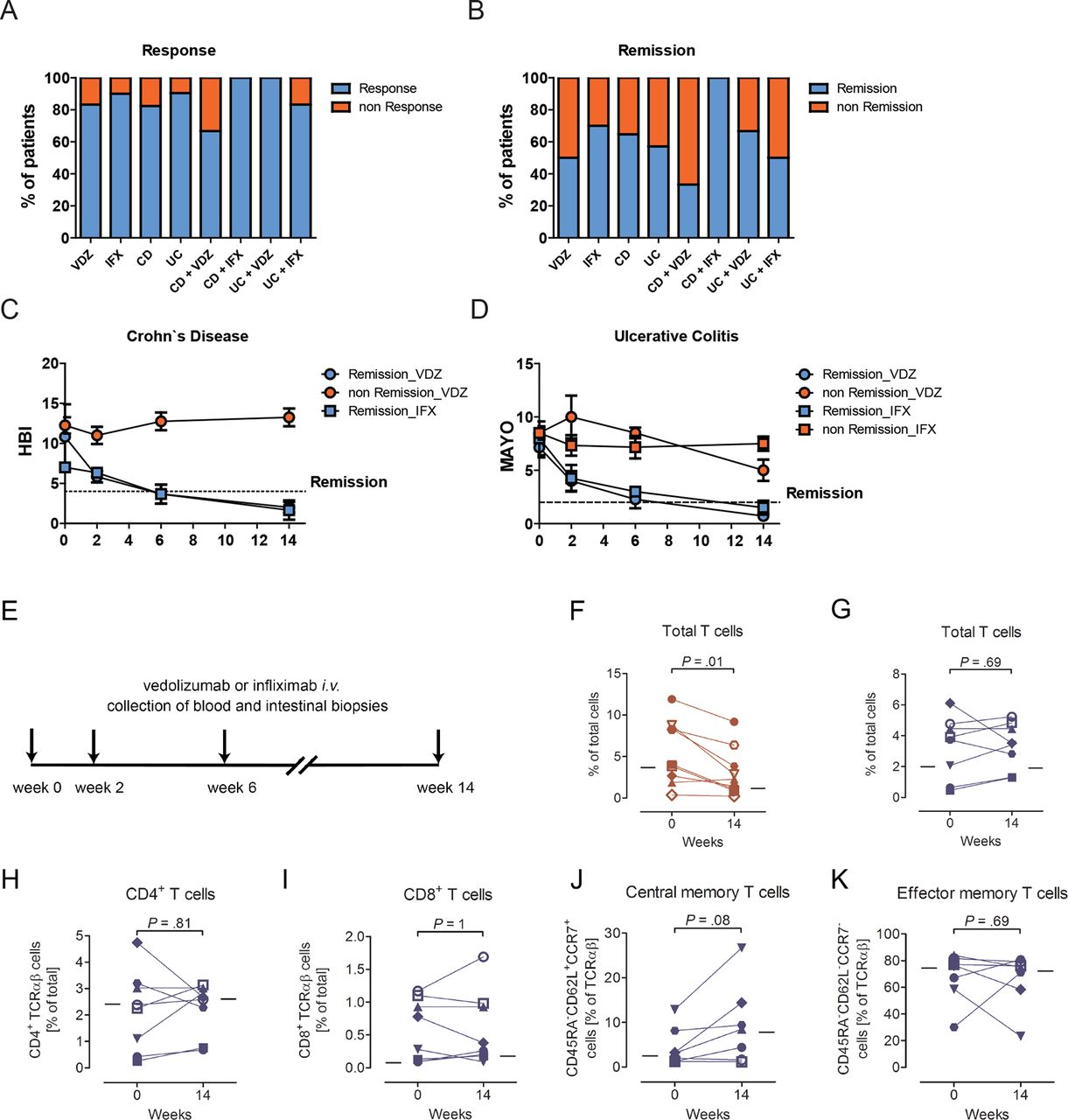 46470de8f72 Vedolizumab is associated with changes in innate rather than ...
