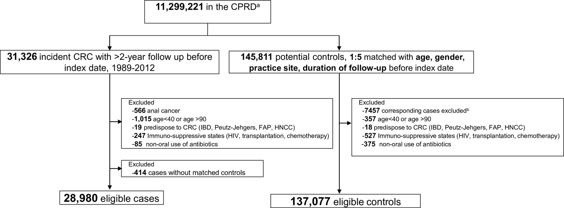 Oral Antibiotic Use And Risk Of Colorectal Cancer In The United Kingdom 1989 2012 A Matched Case Control Study Gut