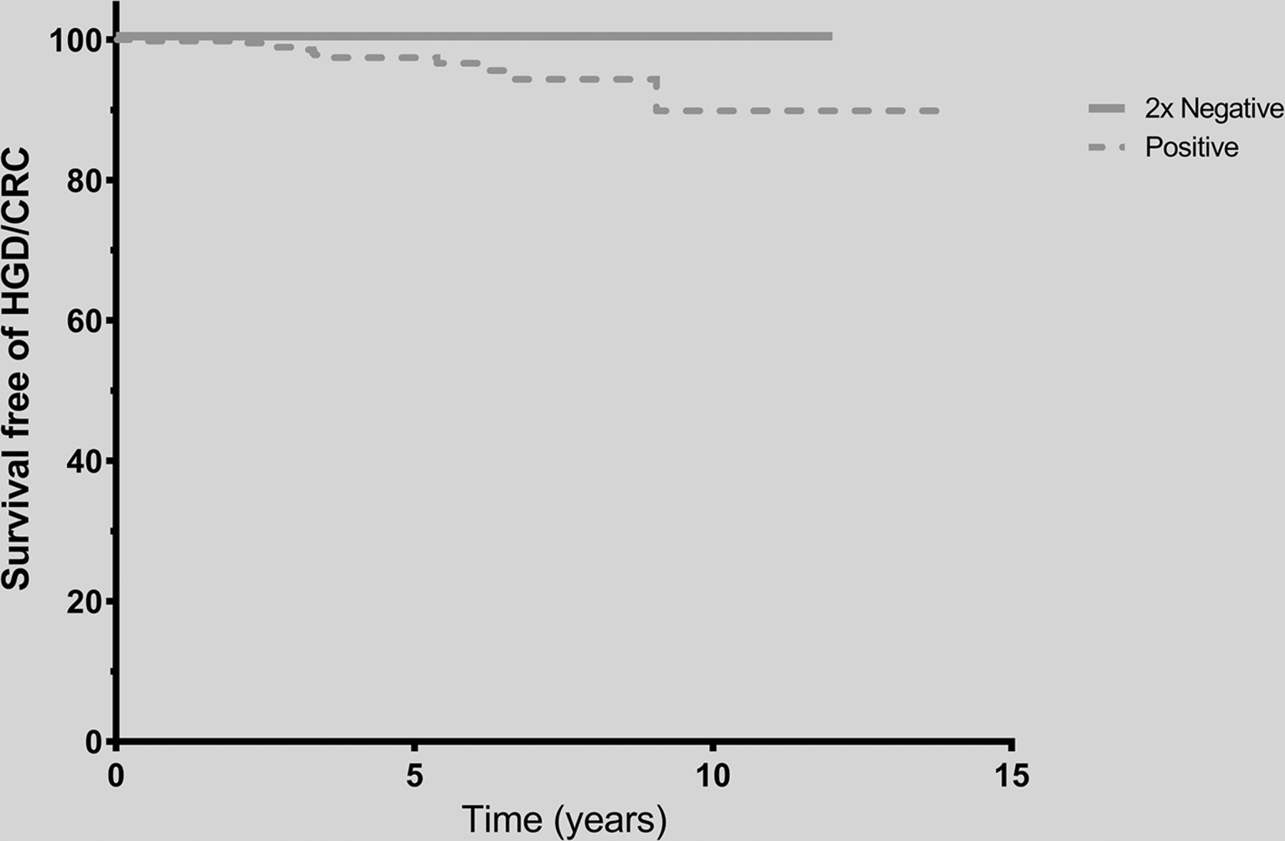 Consecutive negative findings on colonoscopy during