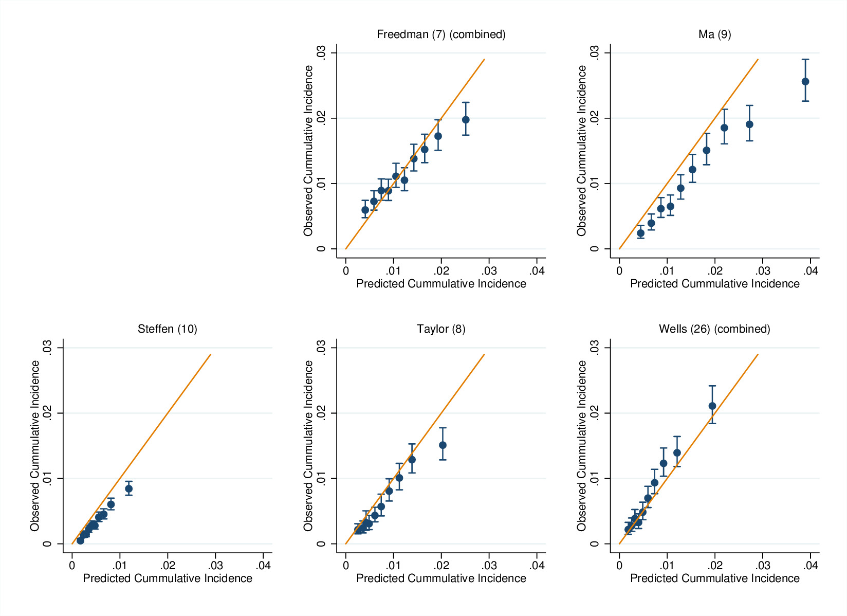 Comparison of prognostic models to predict the occurrence of
