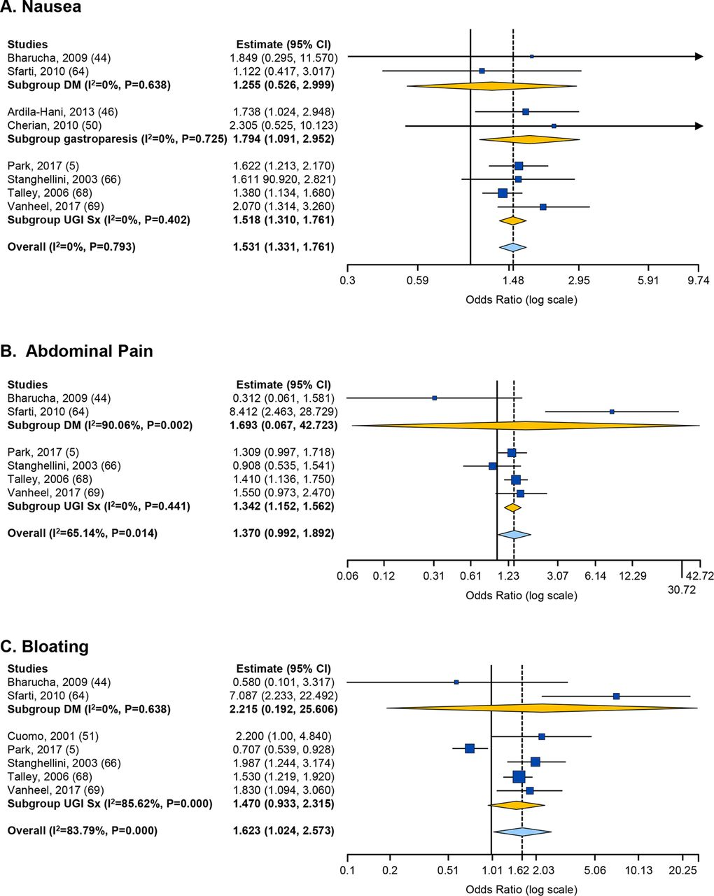 Association between delayed gastric emptying and upper