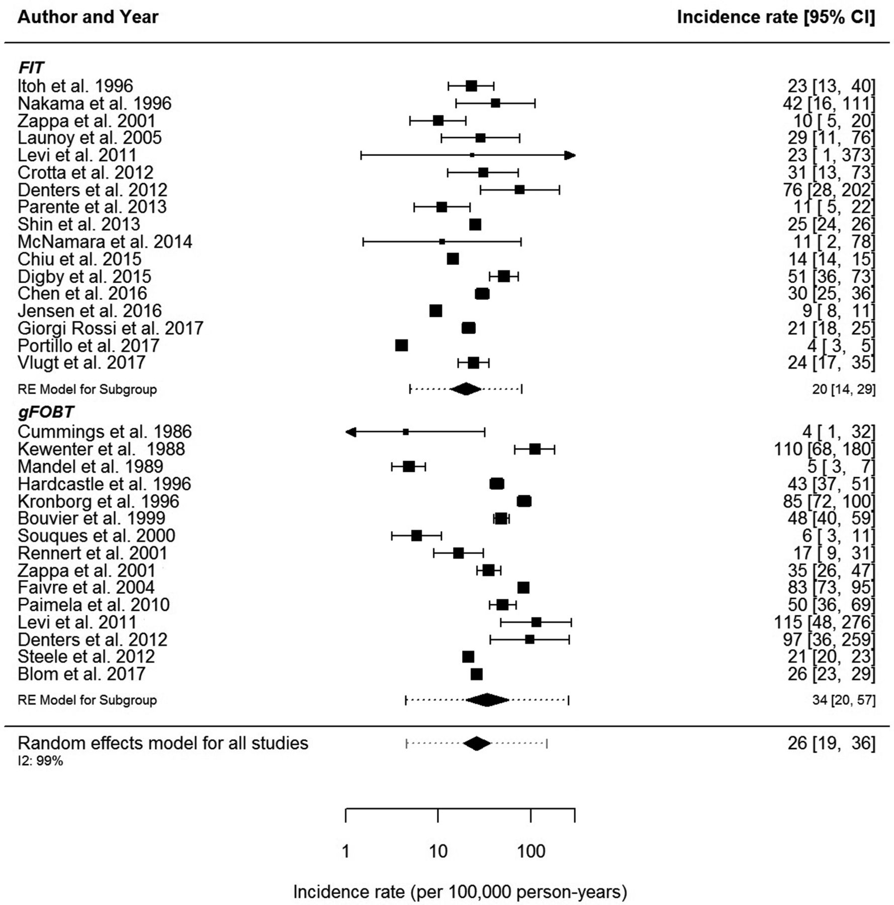 Incidence Of Faecal Occult Blood Test Interval Cancers In Population Based Colorectal Cancer Screening A Systematic Review And Meta Analysis Gut