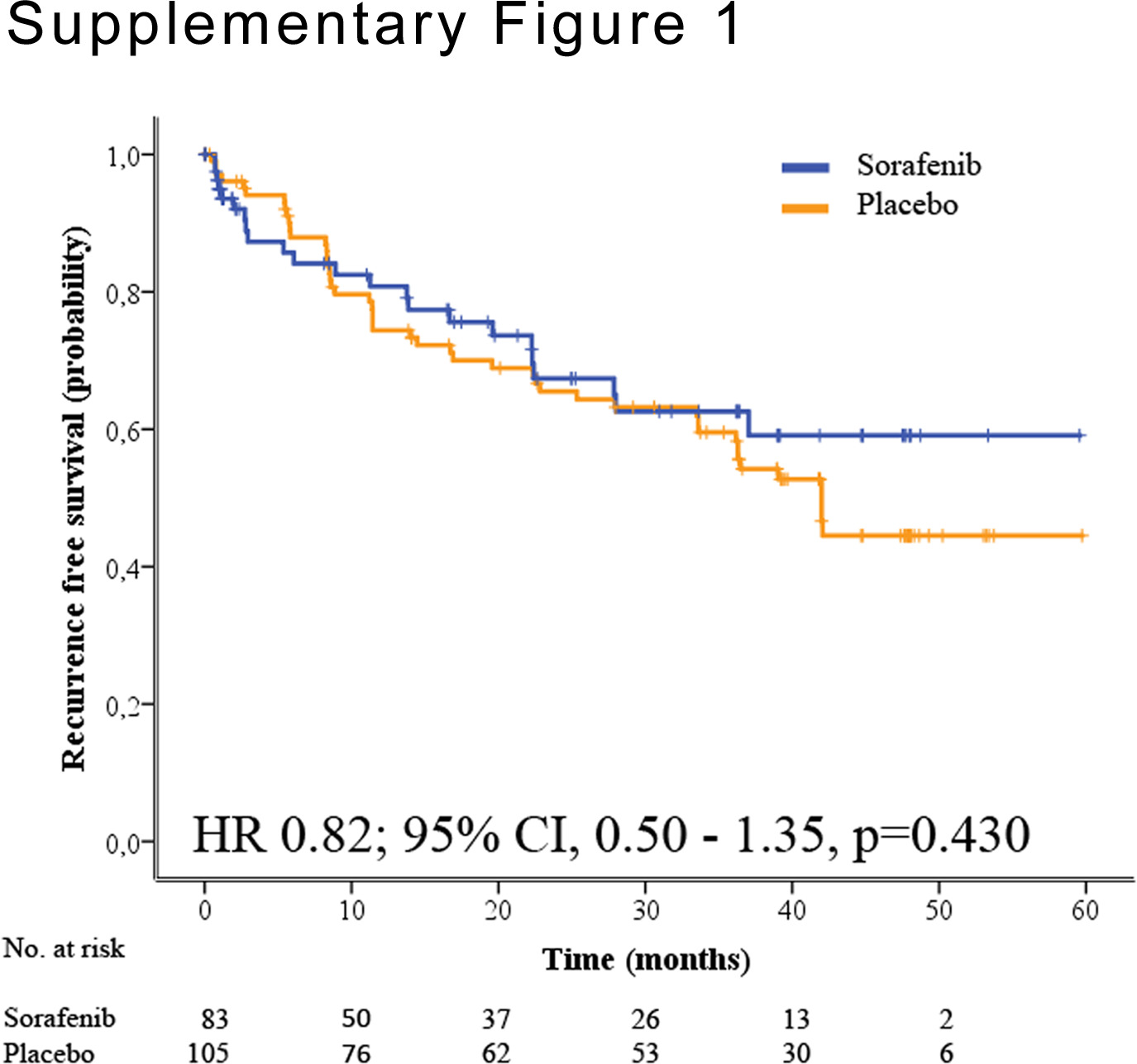 Molecular predictors of prevention of recurrence in HCC with